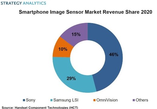 2020'de Akıllı Telefon Görüntü Sensöründe Lider Sony
