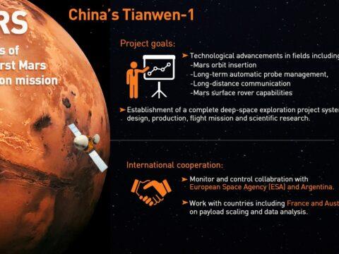 Çin'in Mars'a inen uzay aracı