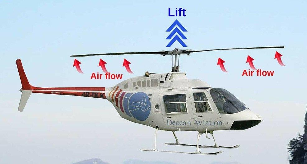 Helikopter Nasıl Uçar? Helikopter Nasıl Yönlendirilir?
